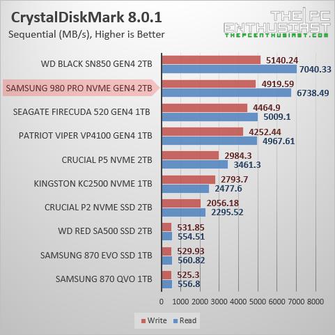 samsung 980 pro 2tb crystaldiskmark benchmark