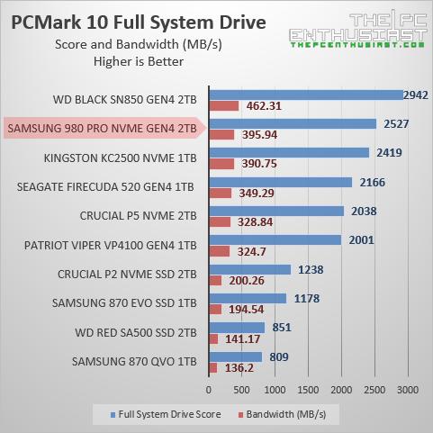 samsung 980 pro 2tb pcmark 10 benchmark