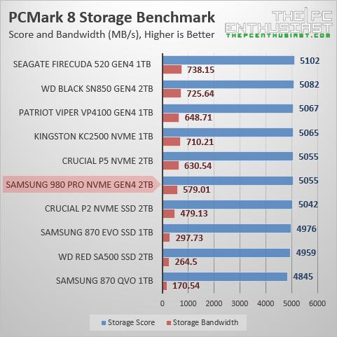 samsung 980 pro 2tb pcmark 8 benchmark