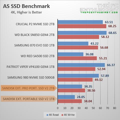 sandisk extreme pro portable ssd v2 as ssd 4k benchmark