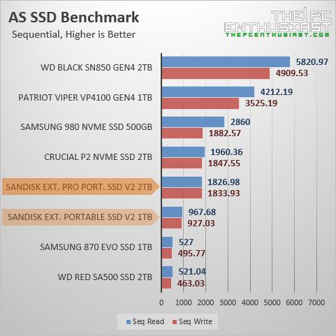 sandisk extreme pro portable ssd v2 as ssd benchmark