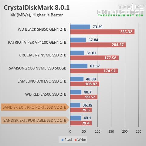 sandisk extreme pro portable ssd v2 crystaldiskmark 4k benchmark