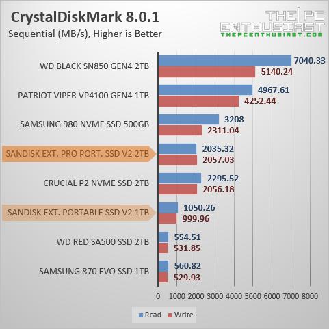 sandisk extreme pro portable ssd v2 crystaldiskmark benchmark