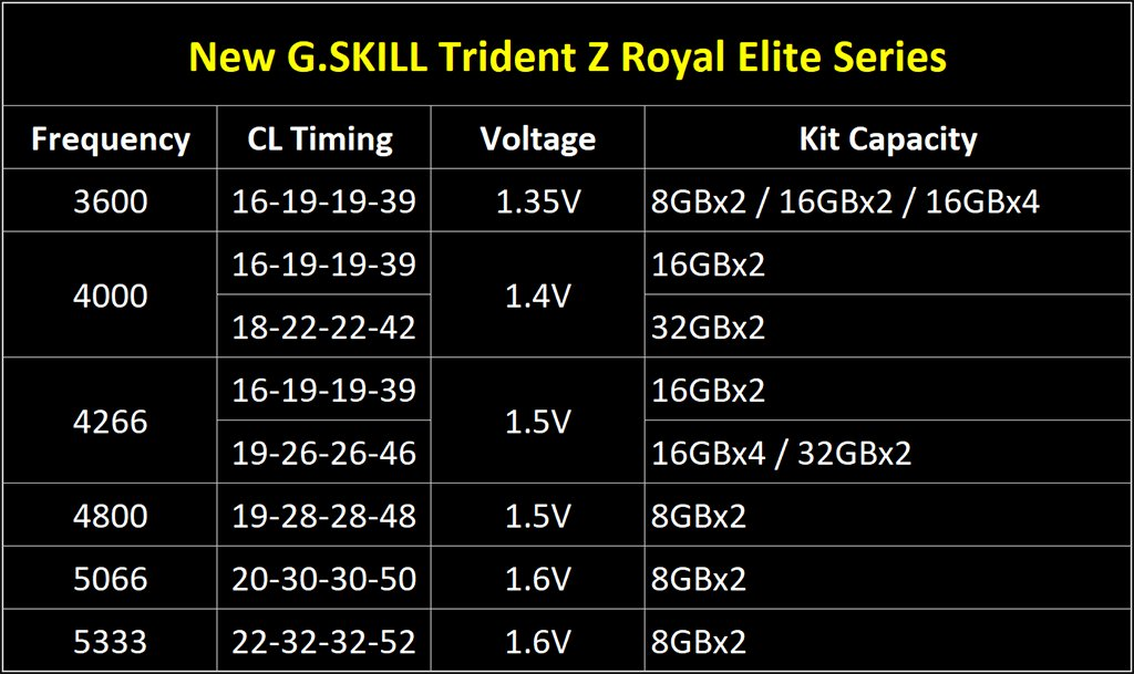 g.skill-trident-z-royal-elite-spec-sheet
