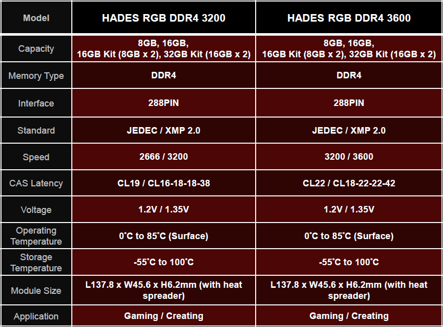 lexar hades ddr4 specifications
