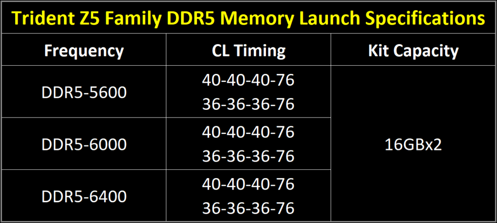 g.skill trident z5 ddr5 specifications